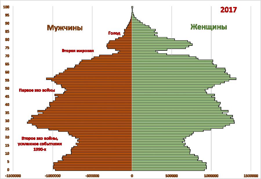 Рис. 1. Половозрастные пирамиды населения России в 1897, 1959 и 2017 гг.