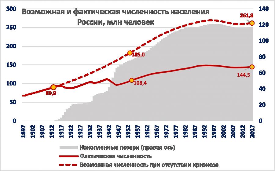 Рис. 4. Возможная и фактическая численность населения России, млн человек