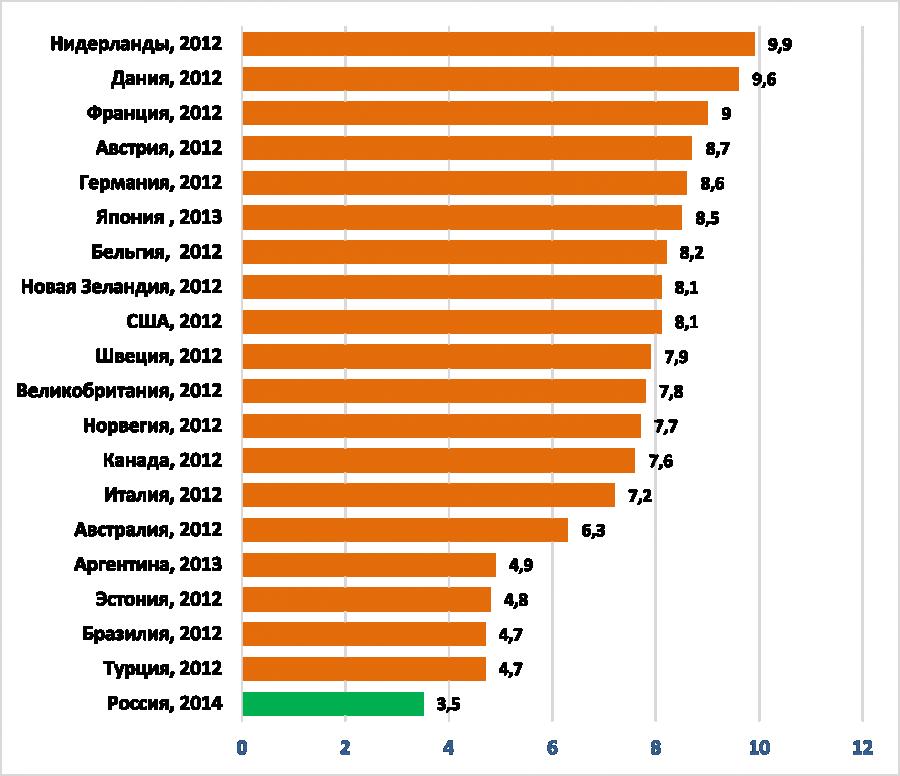 Рис. 5. Государственные расходы на здравоохранение в % к ВВП